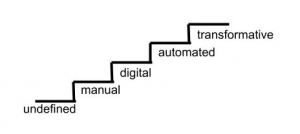 steps of process undefined to manual to digital to automated to transformative