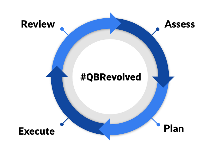 Image of qbr continuous improvement cycle - assess, plan, execute and review