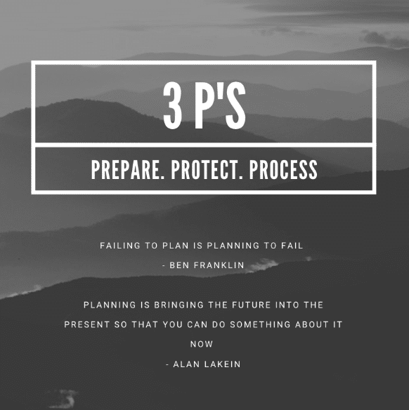 "3 P's prepare. protect. process. with quote ""failing to plan is planning to fail"""